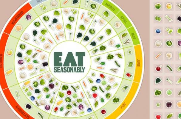 Seasonably seasonal eating calendar